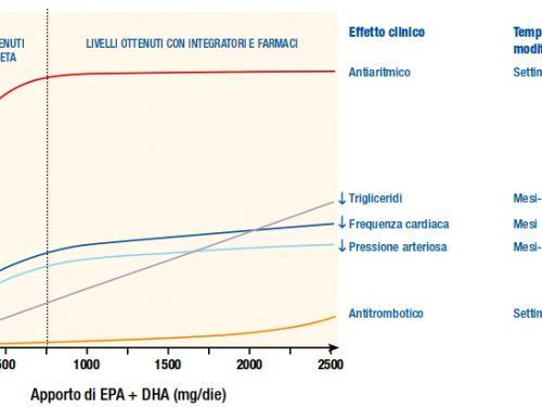 L'importanza degli omega-3 nella dieta