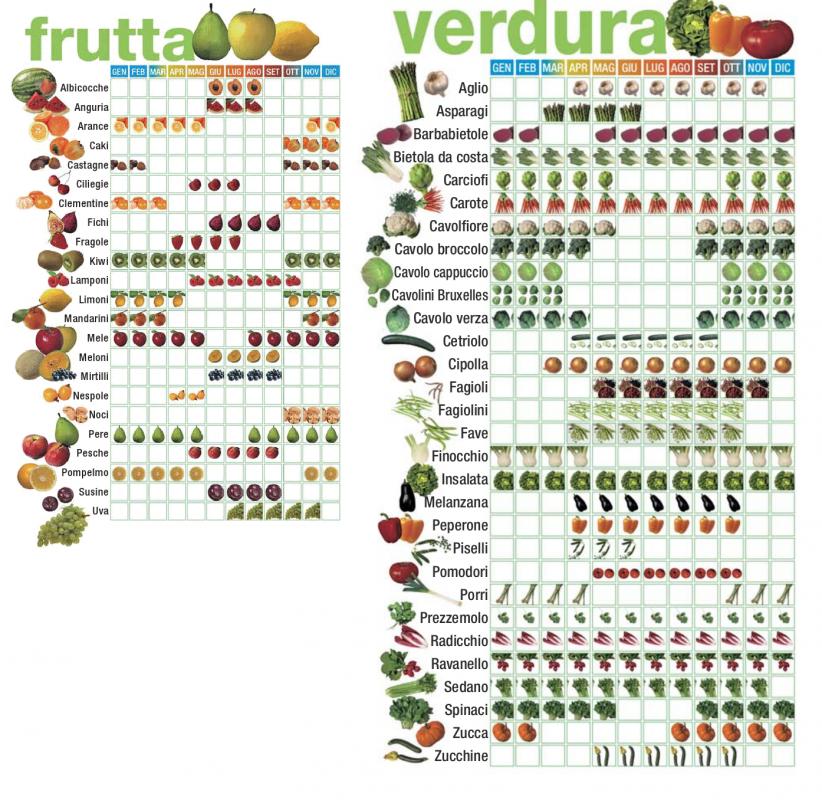 Calendario Stagionalita Frutta E Verdura.Calendario Stagionale Di Frutta E Verdura Life Trek